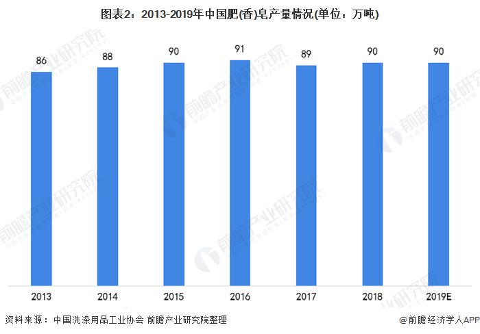 图表2:2013-2019年中国肥(香)皂产量情况(单位:万吨)