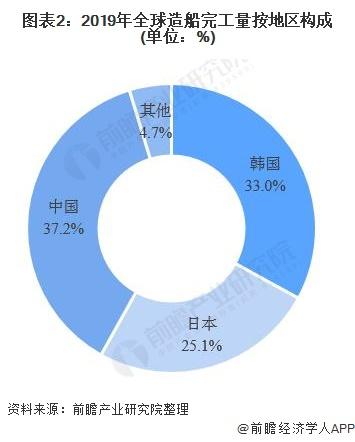 图表2:2019年全球造船完工量按地区构成(单位:%)