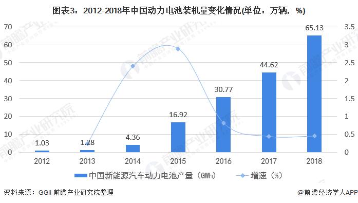 图表3:2012-2018年中国动力电池装机量变化情况(单位:万辆,%)