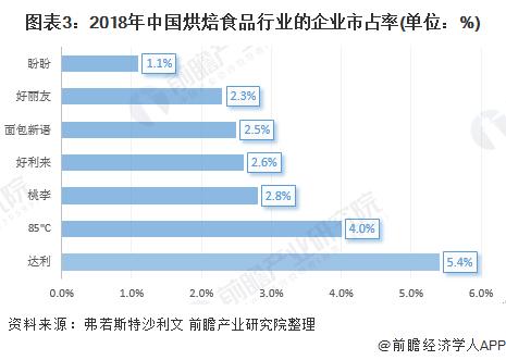 图表3:2018年中国烘焙食品行业的企业市占率(单位:%)