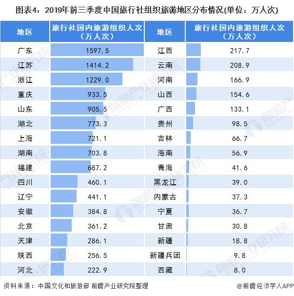 图表4:2019年前三季度中国旅行社组织旅游地区分布情况(单位:万人次)
