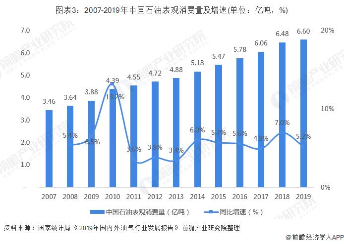 图表3:2007-2019年中国石油表观消费量及增速(单位:亿吨,%)