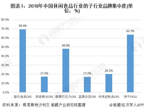 图表1:2018年中国休闲食品行业的子行业品牌集中度(单位:%)