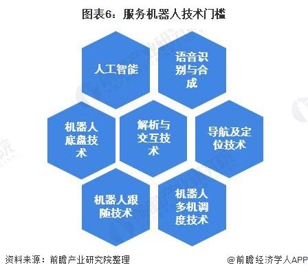 图表6:服务机器人技术门槛