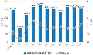 2019年前11月中国智能手机行业市场分析:出货量达到3.43亿部 新上市机型近400款