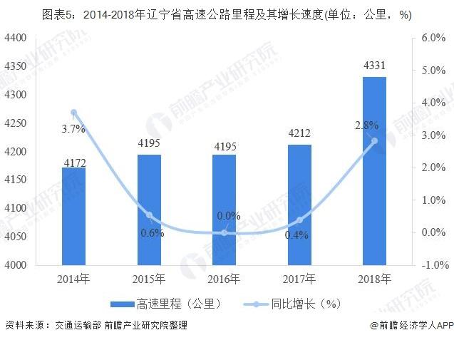 图表5:2014-2018年辽宁省高速公路里程及其增长速度(单位:公里,%)