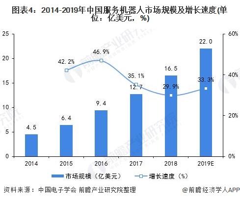 图表4:2014-2019年中国服务机器人市场规模及增长速度(单位:亿美元,%)
