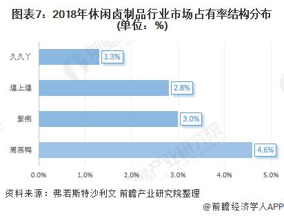 图表7:2018年休闲卤制品行业市场占有率结构分布(单位:%)