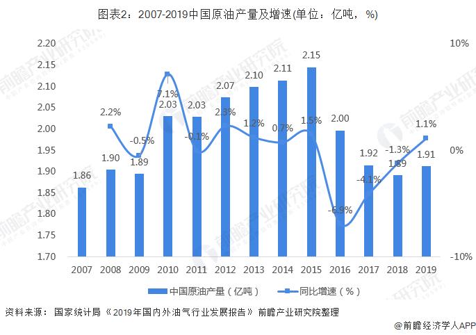 图表2:2007-2019中国原油产量及增速(单位:亿吨,%)