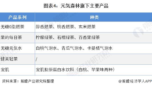 图表4:元気森林旗下主要产品