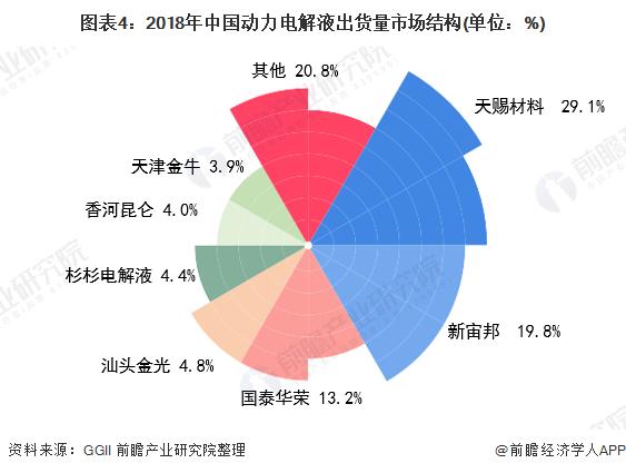 图表4:2018年中国动力电解液出货量市场结构(单位:%)