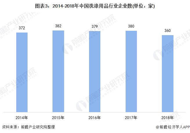 图表3:2014-2018年中国洗涤用品行业企业数(单位:家)
