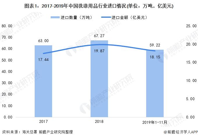 图表1:2017-2019年中国洗涤用品行业进口情况(单位:万吨,亿美元)