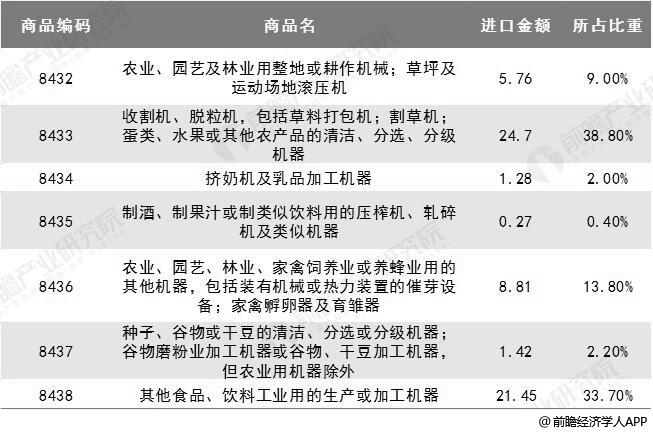 2018年中国农业机械进口产品分类进口金额变化情况