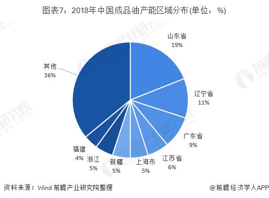 图表7:2018年中国成品油产能区域分布(单位:%)