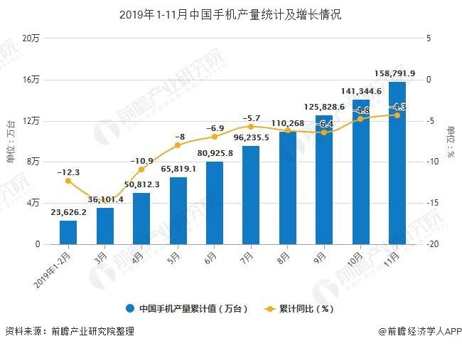2019年1-11月中国手机产量统计及增长情况