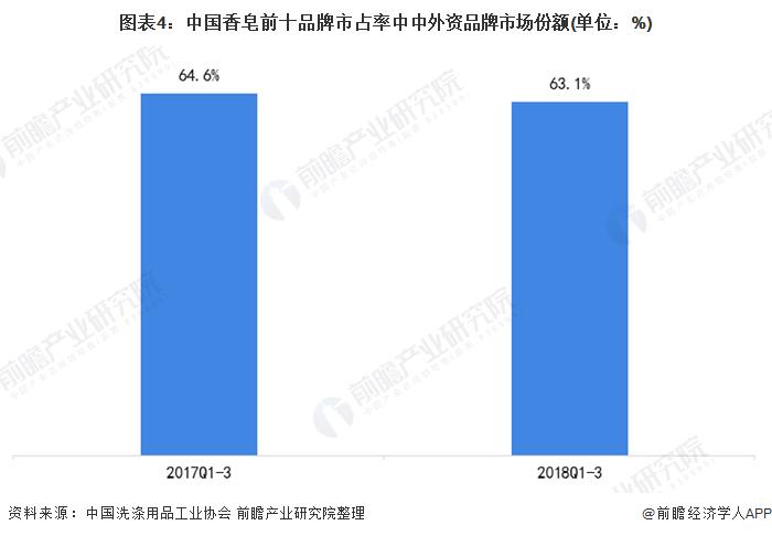 图表4:中国香皂前十品牌市占率中中外资品牌市场份额(单位:%)