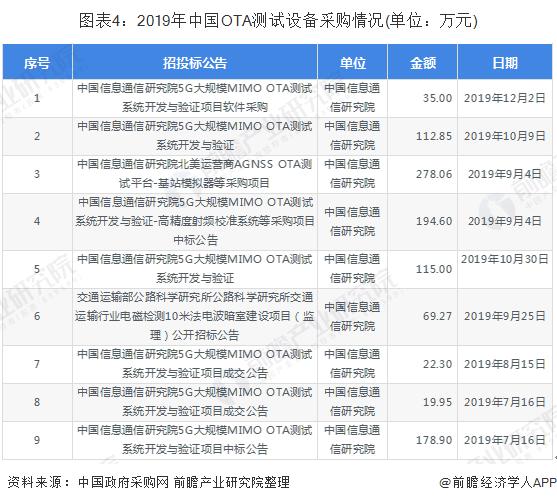 图表4:2019年中国OTA测试设备采购情况(单位:万元)