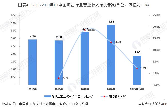 图表4:2015-2019年H1中国炼油行业营业收入增长情况(单位:万亿元,%)
