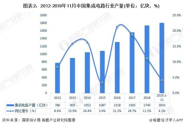 图表2:2012-2019年11月中国集成电路行业产量(单位:亿块,%)