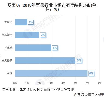 图表6:2018年坚果行业市场占有率结构分布(单位:%)