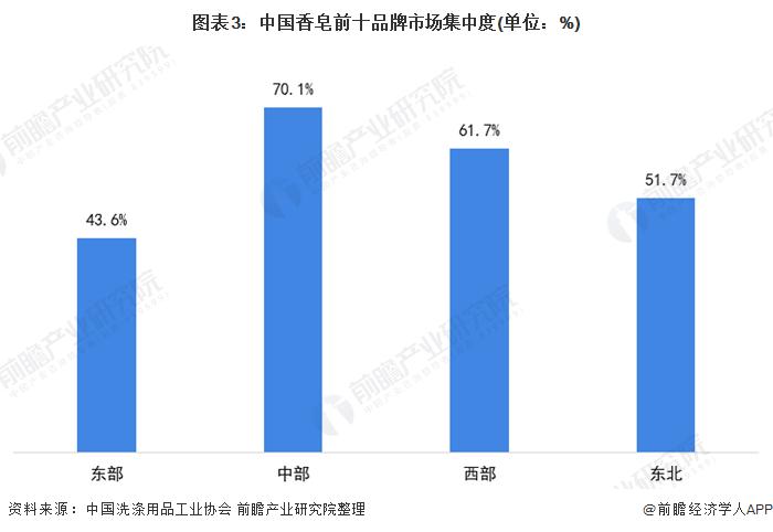 图表3:中国香皂前十品牌市场集中度(单位:%)