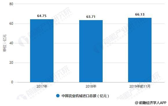 2017-2019年前11月中国农业机械进口总额统计情况