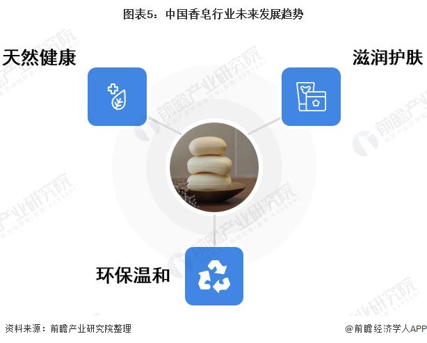 图表5:中国香皂行业未来发展趋势