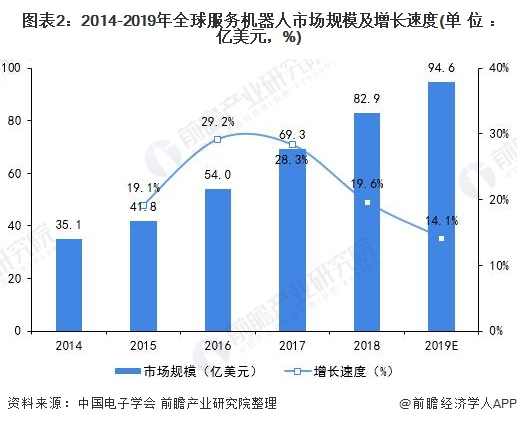 图表2:2014-2019年全球服务机器人市场规模及增长速度(单位:亿美元,%)