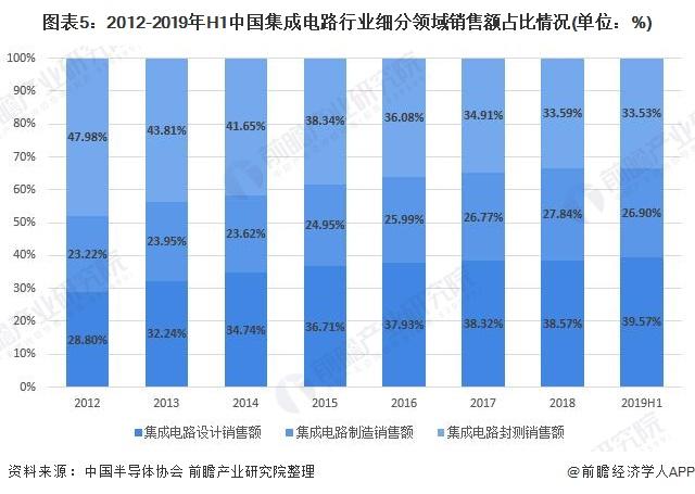 图表5:2012-2019年H1中国集成电路行业细分领域销售额占比情况(单位:%)