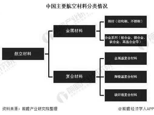 中国主要航空材料分类情况