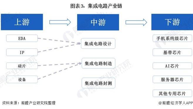 图表3:集成电路产业链