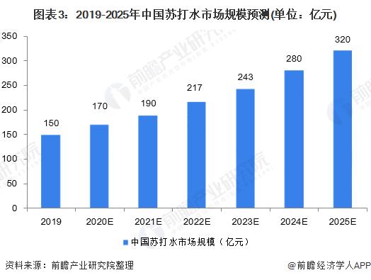 图表3:2019-2025年中国苏打水市场规模预测(单位:亿元)