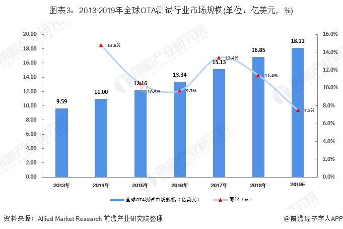 图表3:2013-2019年全球OTA测试行业市场规模(单位:亿美元,%)