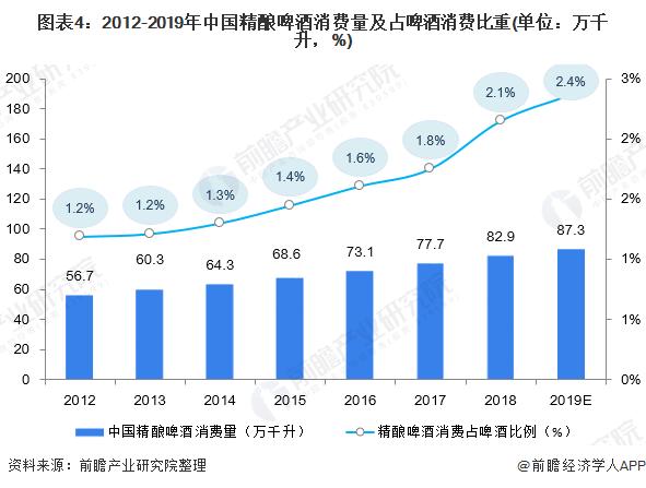 图表4:2012-2019年中国精酿啤酒消费量及占啤酒消费比重(单位:万千升,%)