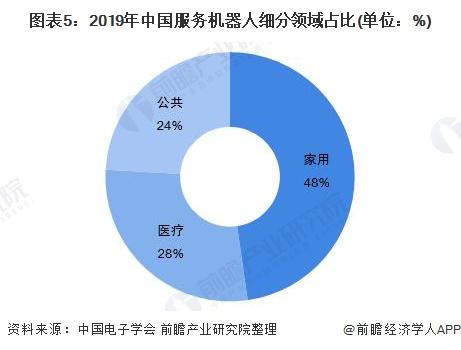 图表5:2019年中国服务机器人细分领域占比(单位:%)