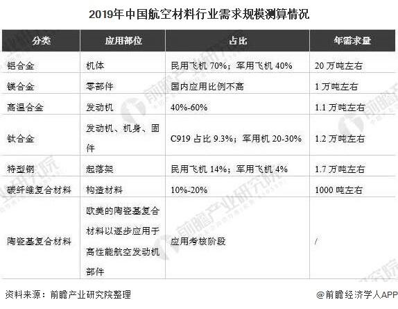 2019年中国航空材料行业需求规模测算情况