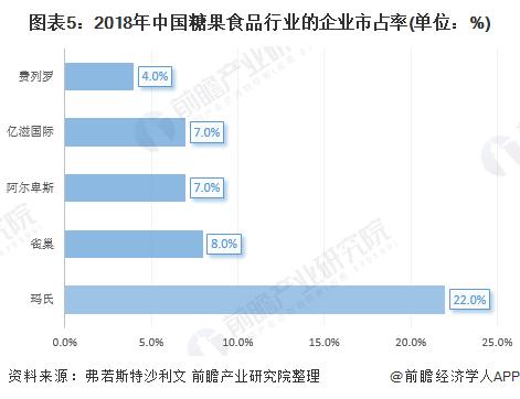 图表5:2018年中国糖果食品行业的企业市占率(单位:%)