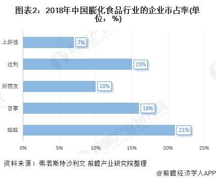 图表2:2018年中国膨化食品行业的企业市占率(单位:%)