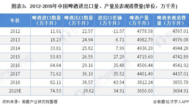 图表3:2012-2019年中国啤酒进出口量、产量及表观消费量(单位:万千升)