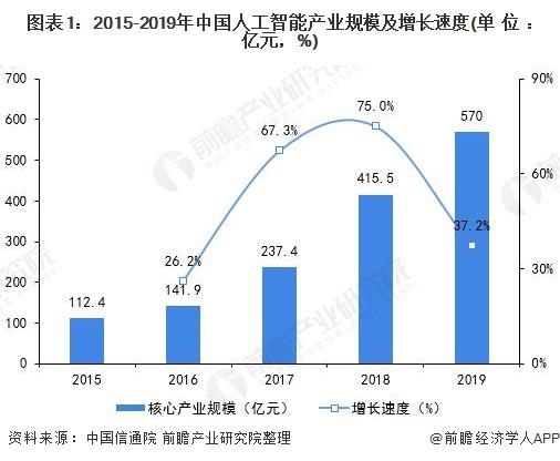 图表1:2015-2019年中国人工智能产业规模及增长速度(单位:亿元,%)