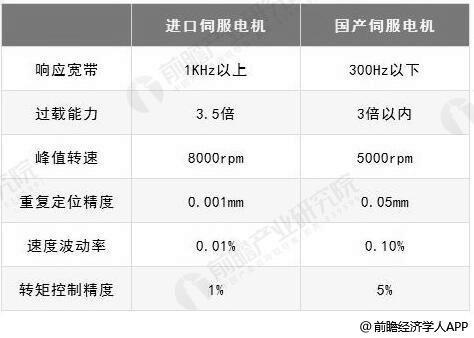 国内外伺服电机产品参数对比情况