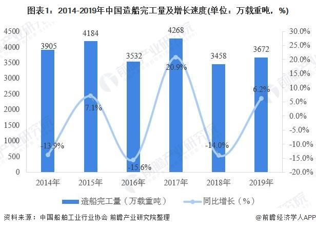 图表1:2014-2019年中国造船完工量及增长速度(单位:万载重吨,%)