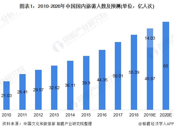 图表1:2010-2020年中国国内旅游人数及预测(单位:亿人次)