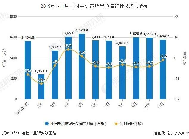 2019年1-11月中国手机市场出货量统计及增长情况
