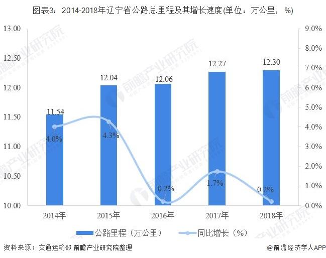图表3:2014-2018年辽宁省公路总里程及其增长速度(单位:万公里,%)
