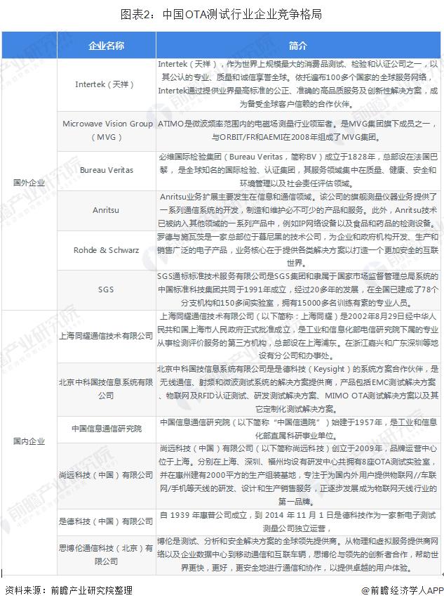 图表2:中国OTA测试行业企业竞争格局