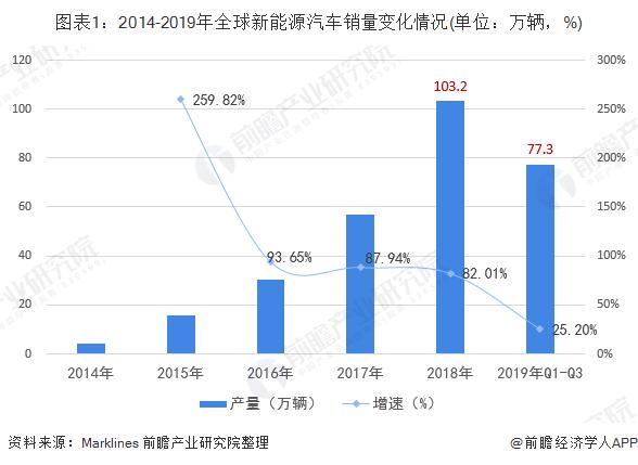 图表1:2014-2019年全球新能源汽车销量变化情况(单位:万辆,%)