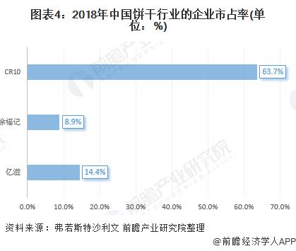 图表4:2018年中国饼干行业的企业市占率(单位:%)