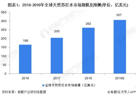 图表1:2016-2019年全球天然苏打水市场规模及预测(单位:亿美元)